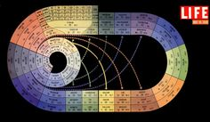 This re-imagining of the periodic table by LIFE magazine is gorgeous.