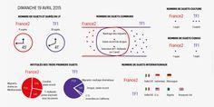 Quelles sont les différences entre les deux principaux journaux d'information français ? Exploration cette semaine en chiffres et en analyses.