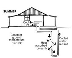 Illustration of a geothermal system in summer Passive Design, Geothermal Energy, Earthship, Go Green, Save Energy, Sustainability, Tiny House, Grid, Solar