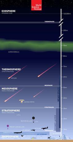 Earth's Atmosphere: 'The Great Aerial Ocean'