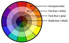 Hue, Tint, Tone & Shade Color Wheel