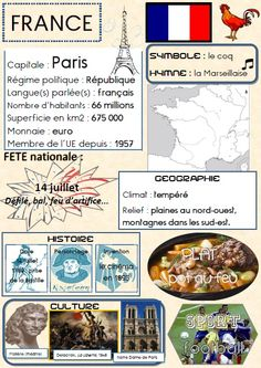Geo  france | Could be useful for homework exercise in International School, so pupils describe their own country of origin.