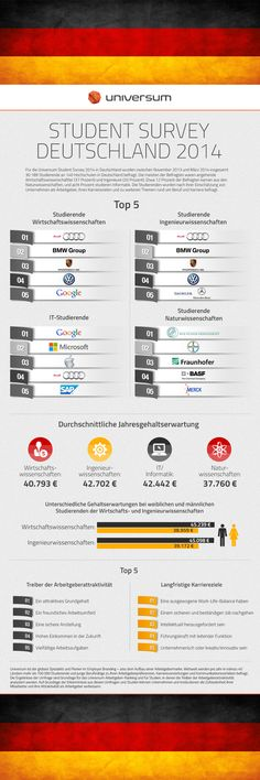 Universum Student Survey 2014_Top5_Arbeitgeber nach Fachbereichen_germany-1000px-logo