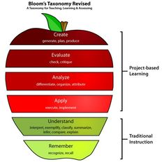 Blooms Taxonomy for teaching, learning and assessing. Project Based Learning in the Century Classroom. Problem Based Learning, Inquiry Based Learning, Project Based Learning, Instructional Strategies, Teaching Strategies, Teaching Tips, Instructional Technology, Teaching Art, 21st Century Classroom
