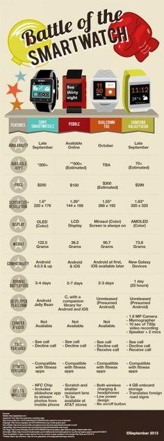 Comparativa de los mejores Smartwatch del mercado
