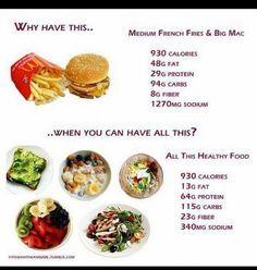 junk food vs healthy food - Google Search