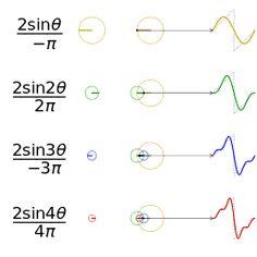 Fourier series - Wikipedia, the free encyclopedia #Mathematics