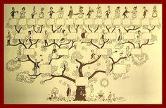 Arbre généalogique illustré cinq générations