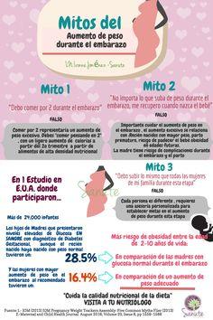 Mitos del aumento de peso en embarazo y lactancia materna