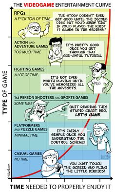 The #videogame entertainment curve