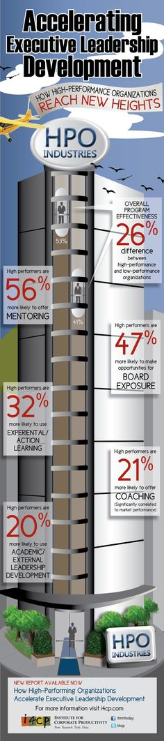 Business and management infographic & data visualisation Infographic: How to Accelerate Executive Leadership Development - Infographic Description Leadership Excellence, Leadership Qualities, Leadership Development, Professional Development, Success Qoutes, Social Media Statistics, Business Inspiration, Business Opportunities, Management