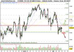 CAC 40 : Ne lâche pas prise avant le FOMC