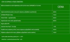 Zámečnictví - zámečnická pohotovost - ceník služeb zámečníka - cena za dopravu Peugeot, Omega, Marketing