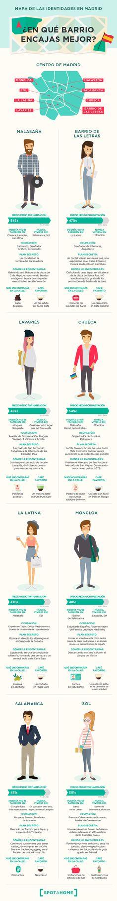 Dime cómo eres y te diré en qué barrio de Madrid tienes que vivir - Infografías