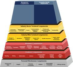 DOL Automation Competency Model (ACM) the learning path. (http://www.careeronestop.org/CompetencyModel/)