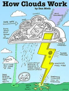 How Clouds Work by danmeth, Hilarious! Bring a little fun into science! Science Resources, Science Education, Science Lessons, Teaching Science, Science Projects, Science Activities, Kids Education, Science Books, Science Ideas
