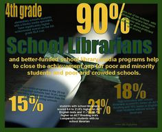 InfoGraphic - School Librarians make successful teens