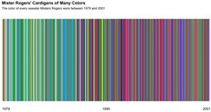 Owen Phillips was recently transfixed watching a Mister Rogers' Neighborhood marathon, and after finding the data, visualized Every Color Of Cardigan Mister Rogers Wore From for The Awl. Mr Rogers Sweater, Make Me Happy, Make Me Smile, Fred Rogers, Collor, Wtf Fun Facts, Random Facts, The More You Know, Things To Know