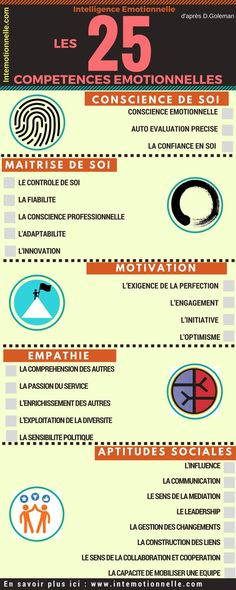 An infographic that exposes the relationship between the 5 axes of emotional intelligence. - - An infographic that exposes the relationship between the 5 axes of emotional intelligence and the 25 emotional skills to develop your performance Leadership, Coaching Questions, Burn Out, Emotional Intelligence, Positive Attitude, Self Improvement, Management, Positivity, Learning