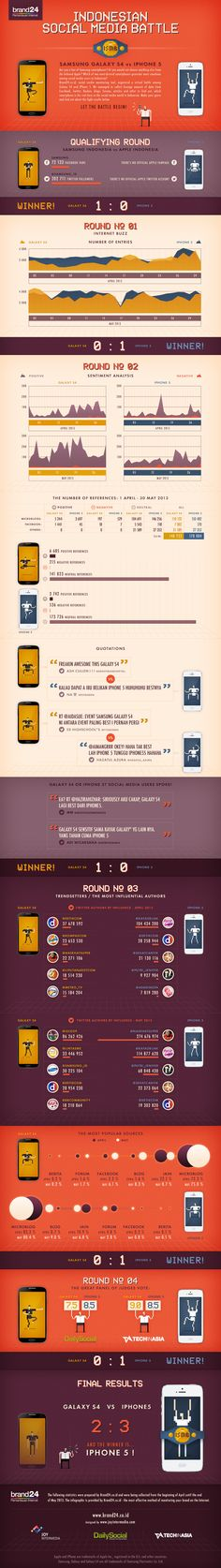 INDONESIAN SOCIAL MEDIA BATTLE.  Samsung Galaxy S4 vs. Apple iPhone5.   @Brand24id http://Brand24.co.id has organized social media battle between most popular smartphones - Samsung Galaxy S4 and iPhone 5. Let's start the fight! by @JoyIntermedia http://www.joyintermedia.com #PemantauanInternet #SocialMediaMonitoring #InternetMonitoring #BrandMonitoring #Samsung #Apple #GalaxyS4 #iPhone5 #Brand24 #JoyIntermedia
