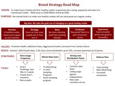 Brand Strategic Road Map. The road map helps guide everyone and keep everyone aligned.