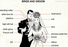Bride and groom: spouse. Ap French, Learn French, Learn English, French Stuff, French Teacher, Teaching French, Teaching English, Language Study, French Language Learning