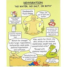 Dehydration - Nursing school flash card