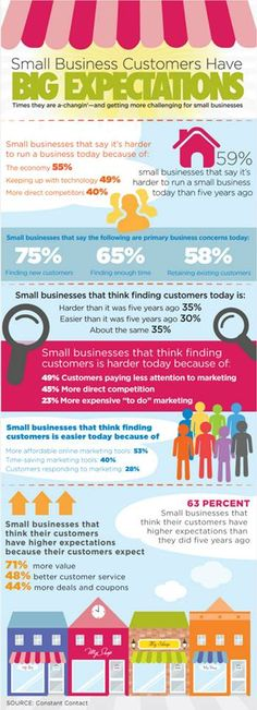 Small Business Customers Have Big Expectations
