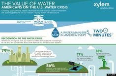 A water main breaks in America every 2 minutes...