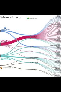 Where does your bourbon come from?