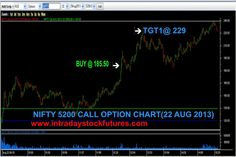 INTRADAY STOCK FUTURES TIPS (22 AUG 2013): NIFTY 5200 CALL OPT BOUGHT @ 185.50 TGT1 @ 229  ACHIEVED PROFIT Rs.4350/- MORE DETAILS CALL @ +91 9941726770 VISIT @ http://www.intradaystockfutures.com/