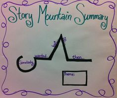 Story Mountain Anchor Chart with an example using A Bad Case of Stripes Readers Workshop, Writing Workshop, Teaching Reading, Teaching Ideas, Teaching Tools, Reading Help, Guided Reading, Summary Anchor Chart, Story Mountain