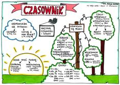Czasownik Polish Language, Gernal Knowledge, School Planner, School Organization, Travel With Kids, Grammar, Spelling, Back To School, Homeschool