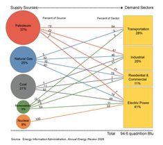 USenergy2009 - Energy in the United States - Wikipedia, the free encyclopedia