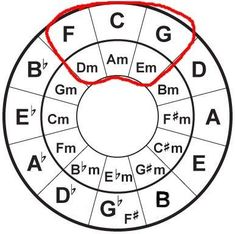 Cord Piano 8 Useful Facts About the Circle of Fifths Music Theory Guitar, Guitar Chords For Songs, Music Chords, Guitar Chord Chart, Ukulele Chords, Music Guitar, Piano Music, Guitar Lessons, Playing Guitar
