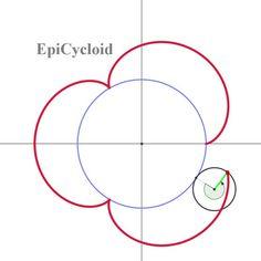 에피싸이클로이드 곡선