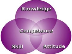 Quotes About Knowledge And Skills