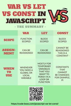 What the heck is the difference between var, let, and const in Javascript? Function and block scope? This guide will explain everything. Computer Programming Languages, Computer Coding, Learn Programming, Python Programming, Computer Technology, Energy Technology, Computer Science, Programming Humor, Teaching Technology