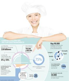 Grandes restaurantes ya cuentan con 8% de mercado en el país