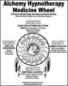 68 Best Medicine Wheels images in 2019 | Medicine wheel ...