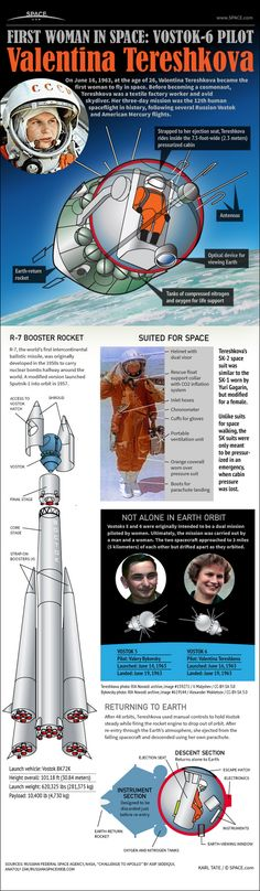 Infographic: On June 16, 1963, Valentina Tereshkova became the first woman to fly in space