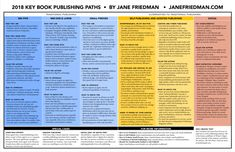 Key Book Publishing Paths by Jane Friedman Fiction Writing, Writing Advice, Writing A Book, Writing Ideas, Writing Resources, Teacher Party, Ebook Cover, Writers Write, Self Publishing