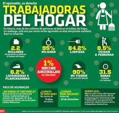 ¿Sabías que en México más de 2 millones de personas se dedican al trabajo en el hogar y sólo el 1% recibirá aguinaldo en esta temporada?  #Infografia