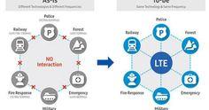 ABloud: Samsung тестирует систему общественной безопасности PS-LTE