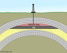 conventional gas reservoir