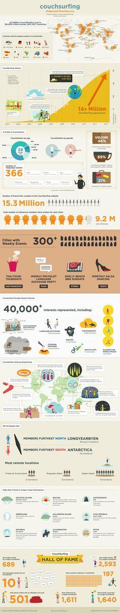 Compartir tu casa o un pedacito de esta ahora esta mucho mas facil.....CouchSurfing Infographic...(pinned by @jagtomas #ixu)