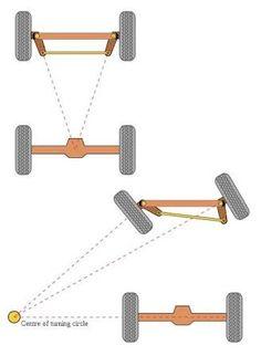 Resultado de imagen de how to make a steering for a go kart