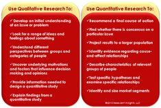 This describes qualitative as exploratory research, and quantitative as conclusive.  It gives scenarios on when to use which. (517)