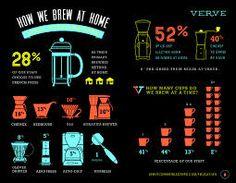 Výsledok vyhľadávania obrázkov pre dopyt brewing coffee