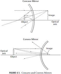 Spherical mirror concave and convex equations convex for Miroir concave